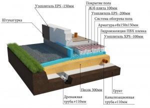 УШП - ЭЭ энергоэффективная